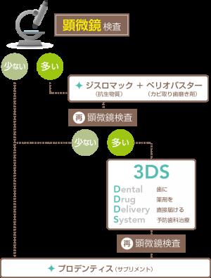 歯周病菌除菌プログラム