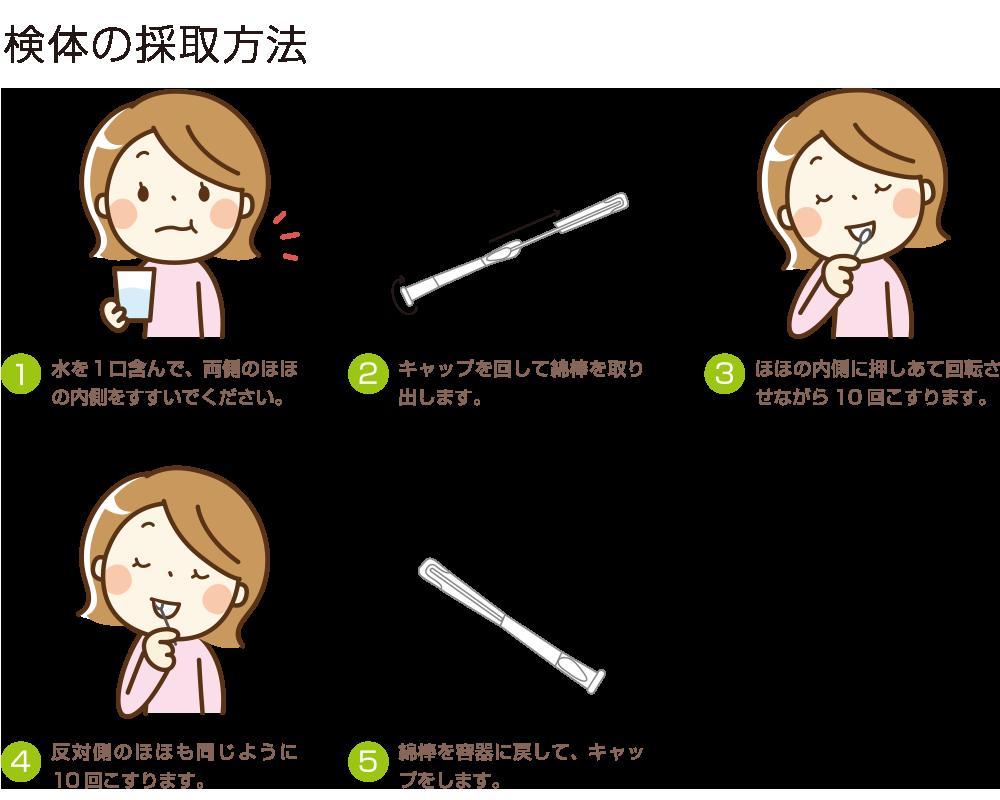 検体の採取方法