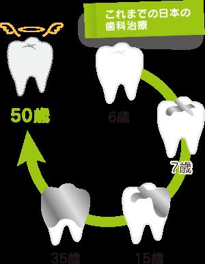 これまでの日本の 歯科治療