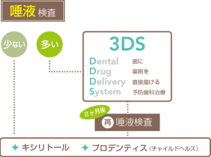 虫歯菌除菌プログラム